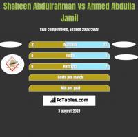 Shaheen Abdulrahman vs Ahmed Abdulla Jamil h2h player stats