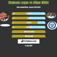 Shaleum Logan vs Aidan White h2h player stats