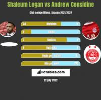 Shaleum Logan vs Andrew Considine h2h player stats