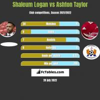 Shaleum Logan vs Ashton Taylor h2h player stats
