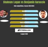 Shaleum Logan vs Benjamin Garuccio h2h player stats