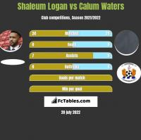 Shaleum Logan vs Calum Waters h2h player stats