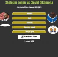 Shaleum Logan vs Clevid Dikamona h2h player stats