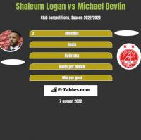 Shaleum Logan vs Michael Devlin h2h player stats