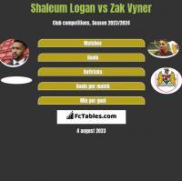 Shaleum Logan vs Zak Vyner h2h player stats