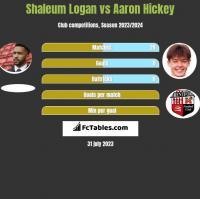 Shaleum Logan vs Aaron Hickey h2h player stats