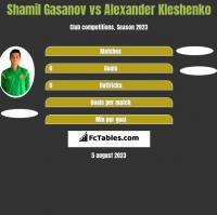 Shamil Gasanov vs Alexander Kleshenko h2h player stats