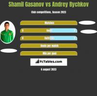 Shamil Gasanov vs Andrey Bychkov h2h player stats