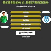 Shamil Gasanov vs Andrey Demchenko h2h player stats