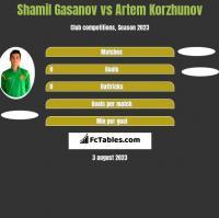 Shamil Gasanov vs Artem Korzhunov h2h player stats