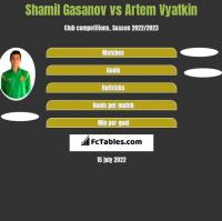 Shamil Gasanov vs Artem Vyatkin h2h player stats