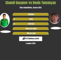 Shamil Gasanov vs Denis Tumasyan h2h player stats