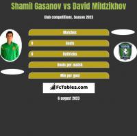 Shamil Gasanov vs David Mildzikhov h2h player stats