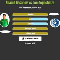 Shamil Gasanov vs Leo Goglichidze h2h player stats
