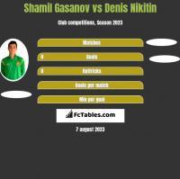 Shamil Gasanov vs Denis Nikitin h2h player stats