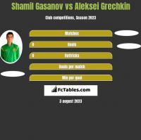 Shamil Gasanov vs Aleksei Grechkin h2h player stats
