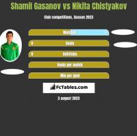 Shamil Gasanov vs Nikita Chistyakov h2h player stats