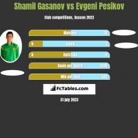 Shamil Gasanov vs Evgeni Pesikov h2h player stats