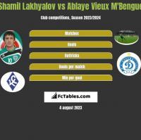 Shamil Lakhyalov vs Ablaye Vieux M'Bengue h2h player stats
