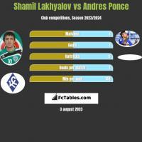 Shamil Lakhyalov vs Andres Ponce h2h player stats