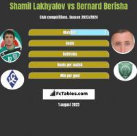 Shamil Lakhyalov vs Bernard Berisha h2h player stats