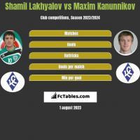 Shamil Lakhyalov vs Maksim Kanunnikow h2h player stats