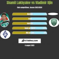 Shamil Lakhyalov vs Vladimir Iljin h2h player stats