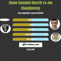 Shane Cansdell-Sherriff vs Joe Shaughnessy h2h player stats