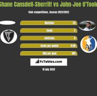 Shane Cansdell-Sherriff vs John-Joe O'Toole h2h player stats