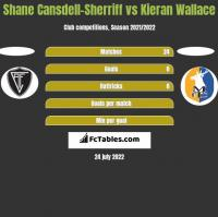 Shane Cansdell-Sherriff vs Kieran Wallace h2h player stats
