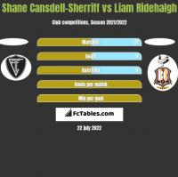 Shane Cansdell-Sherriff vs Liam Ridehalgh h2h player stats