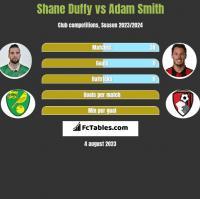Shane Duffy vs Adam Smith h2h player stats