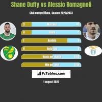 Shane Duffy vs Alessio Romagnoli h2h player stats