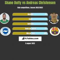 Shane Duffy vs Andreas Christensen h2h player stats