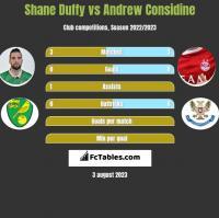Shane Duffy vs Andrew Considine h2h player stats
