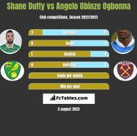 Shane Duffy vs Angelo Obinze Ogbonna h2h player stats