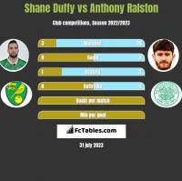 Shane Duffy vs Anthony Ralston h2h player stats