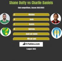 Shane Duffy vs Charlie Daniels h2h player stats