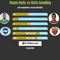Shane Duffy vs Chris Smalling h2h player stats