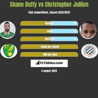 Shane Duffy vs Christopher Jullien h2h player stats