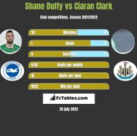Shane Duffy vs Ciaran Clark h2h player stats