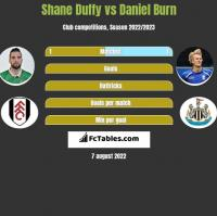 Shane Duffy vs Daniel Burn h2h player stats