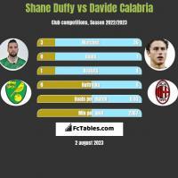 Shane Duffy vs Davide Calabria h2h player stats