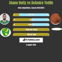 Shane Duffy vs DeAndre Yedlin h2h player stats