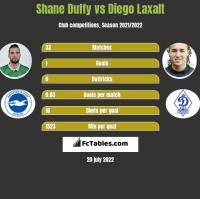 Shane Duffy vs Diego Laxalt h2h player stats