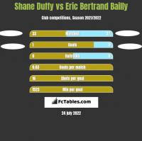 Shane Duffy vs Eric Bertrand Bailly h2h player stats