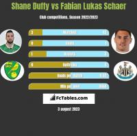 Shane Duffy vs Fabian Lukas Schaer h2h player stats