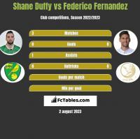 Shane Duffy vs Federico Fernandez h2h player stats
