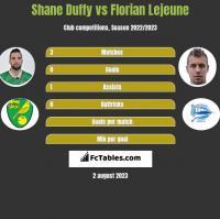 Shane Duffy vs Florian Lejeune h2h player stats