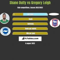 Shane Duffy vs Gregory Leigh h2h player stats